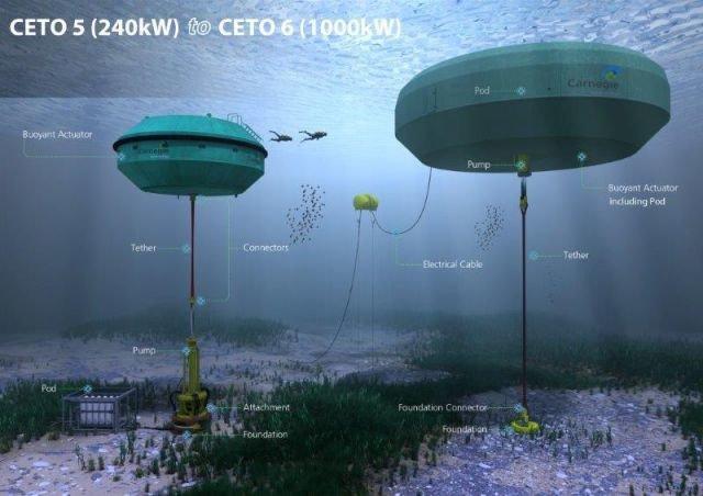 Australia será el primer país en obtener energía con boyas ancladas debajo del mar