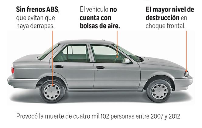 Estos son los 9 autos más inseguros que se venden en México