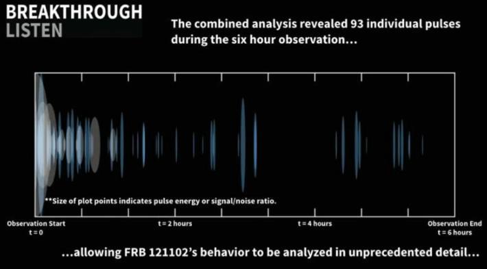 Detectan 72 señales de radio provenientes de una galaxia lejana