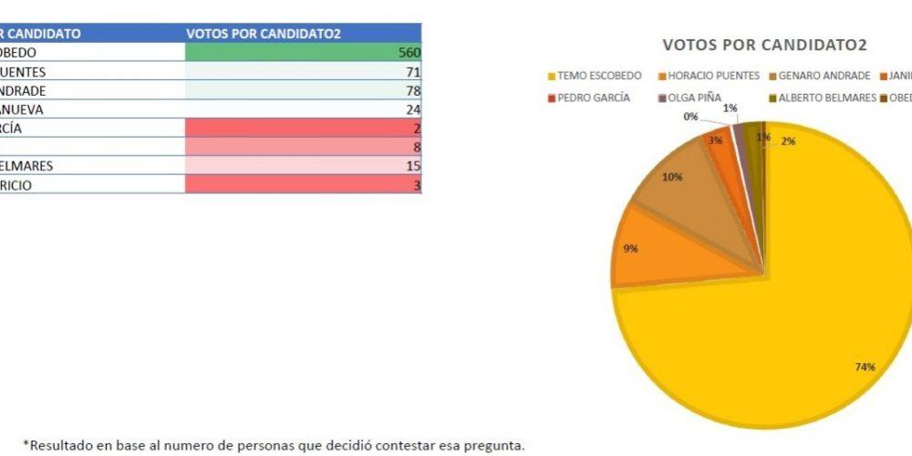 En Pabellón de Arteaga Cuauhtémoc Escobedo conserva amplia ventaja en las encuestas