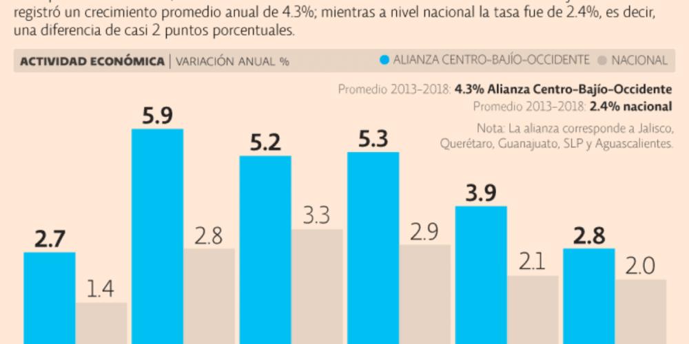 Región Centro-Bajío tendrá un crecimiento económico del 15%