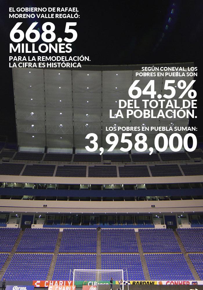 Puebla derrocha cientos de millones de fútbol y está en el top 4 de los más pobres