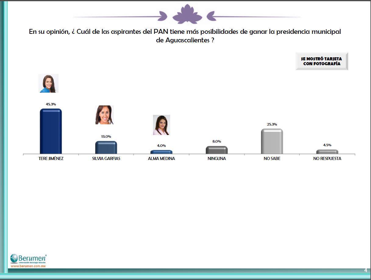 Tere Jiménez supera con más de 35 puntos a Alma Hilda: Encuesta