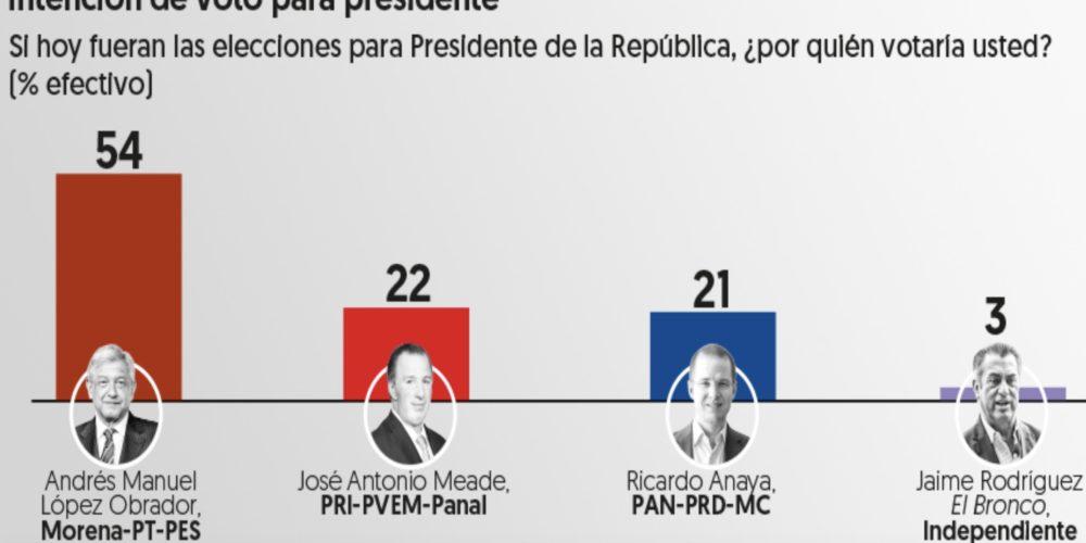 AMLO crece en las encuestas y le saca 30 puntos a Meade y a Anaya