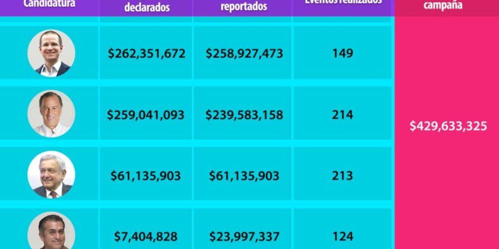 El INE reporta gastos de campaña: Anaya sigue como líder con 258 millones de pesos