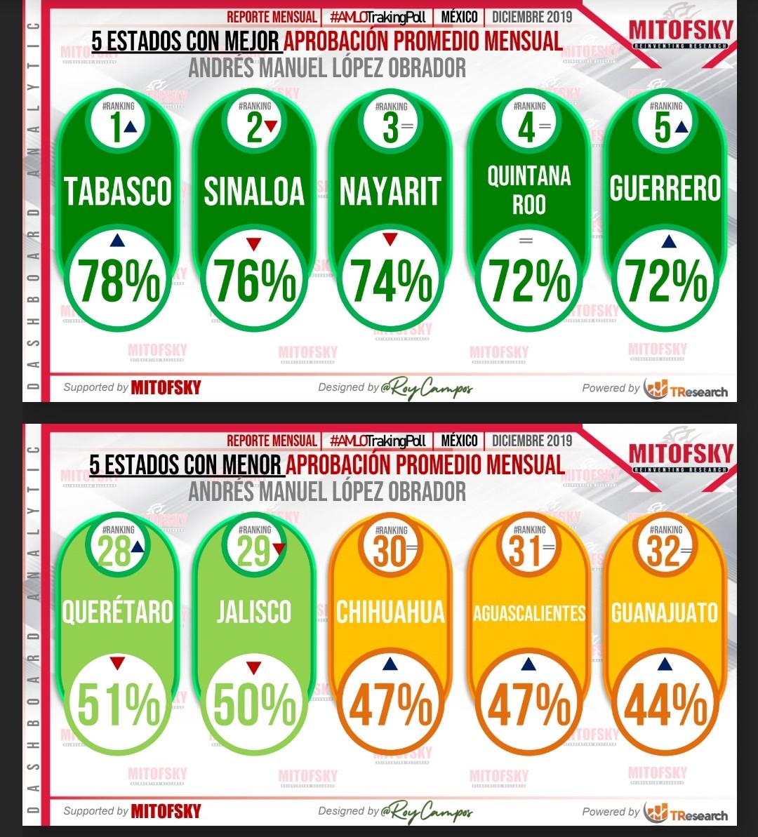 AMLO no alcanza el 50% de aprobación en Aguascalientes: Mitofsky