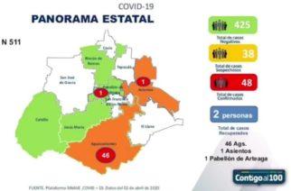 Dos casos más de coronavirus se registran en Aguascalientes
