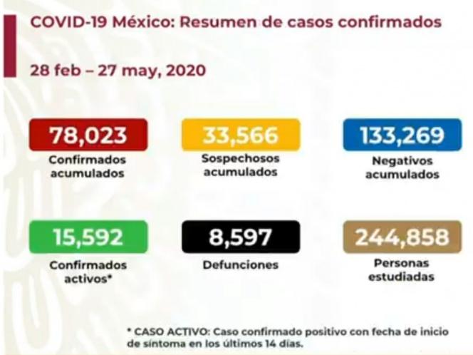 Sube a ocho mil 597 número de muertos por coronavirus en México