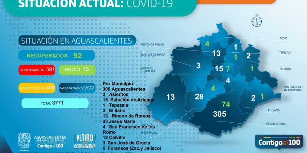 Aguascalientes reporta casi 400 casos de Covid-19 y 13 fallecimientos