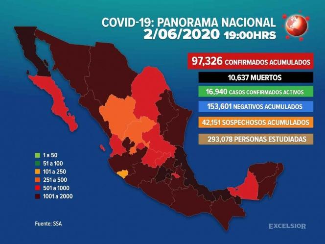 Se eleva a 10,637 el número de muertos por coronavirus en México