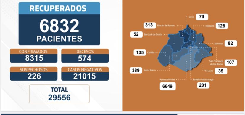 Aguascalientes se enfila a los 600 decesos por Covid-19