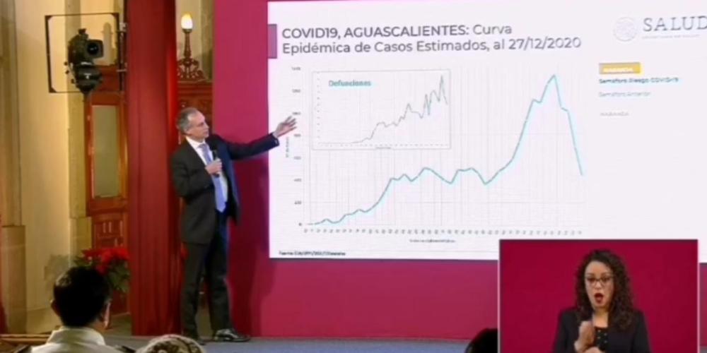 """Pandemia a la baja en Aguascalientes; """"es muy probable que se mantenga"""": Gatell"""