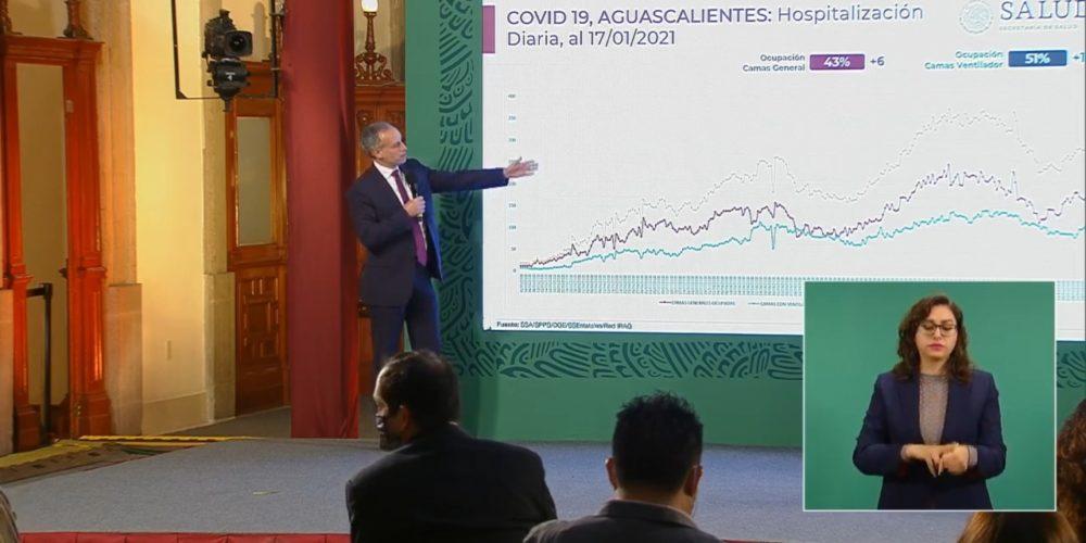 Aumenta hospitalización por Covid en Aguascalientes: Gatell