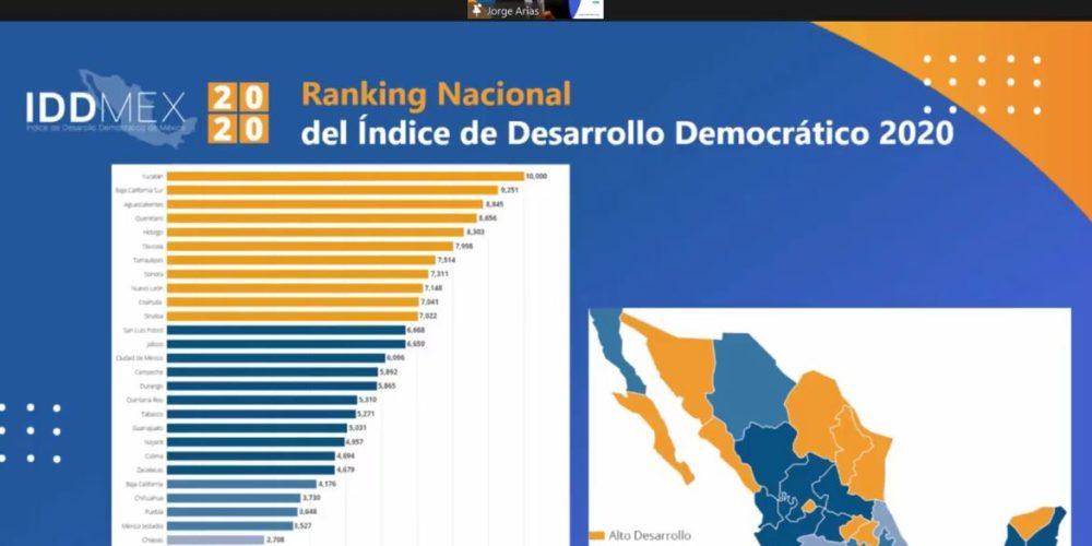 En pleno proceso electoral, Aguascalientes cae en materia de democracia