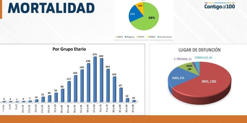 Al alza mortalidad por Covid en personas más jóvenes en Aguascalientes: ISSEA
