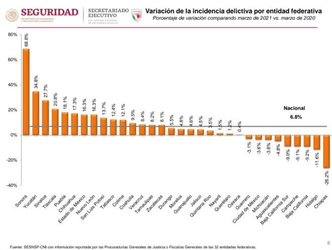 Se redujo incidencia delictiva en Aguascalientes: SESNSP